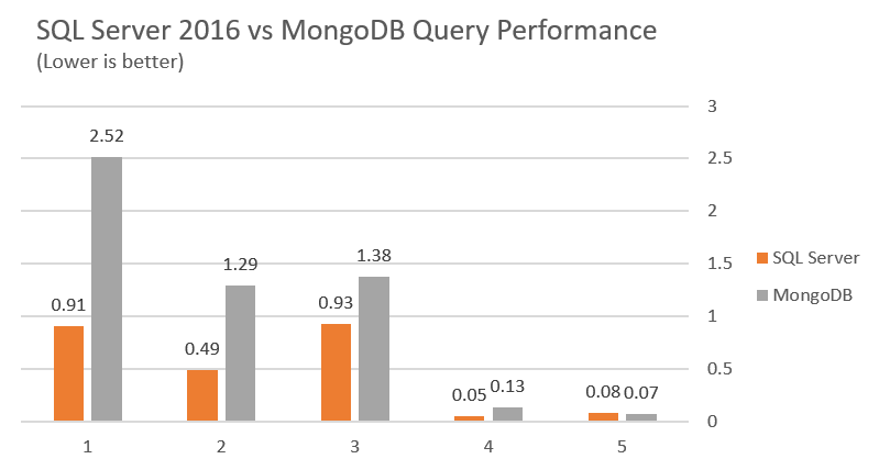 SQL 2016 vs MongoDB Performance