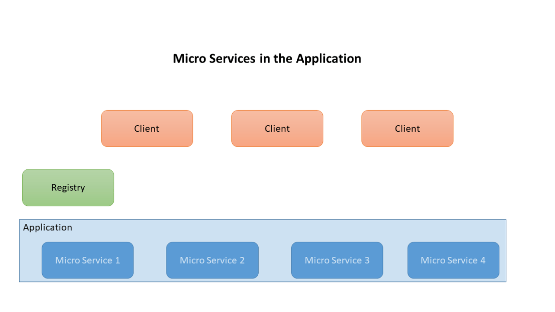 Micro Services Diagram