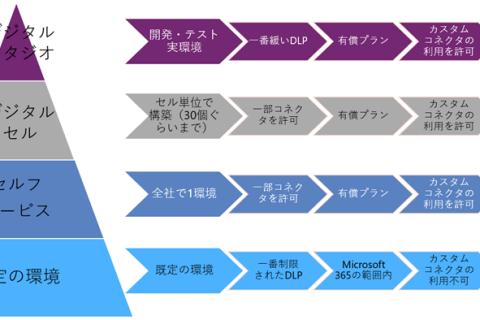 金融機関でも採用される Power Apps と Power Automate の環境構成