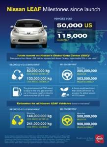 INFOGRAPHIC: Nissan LEAF