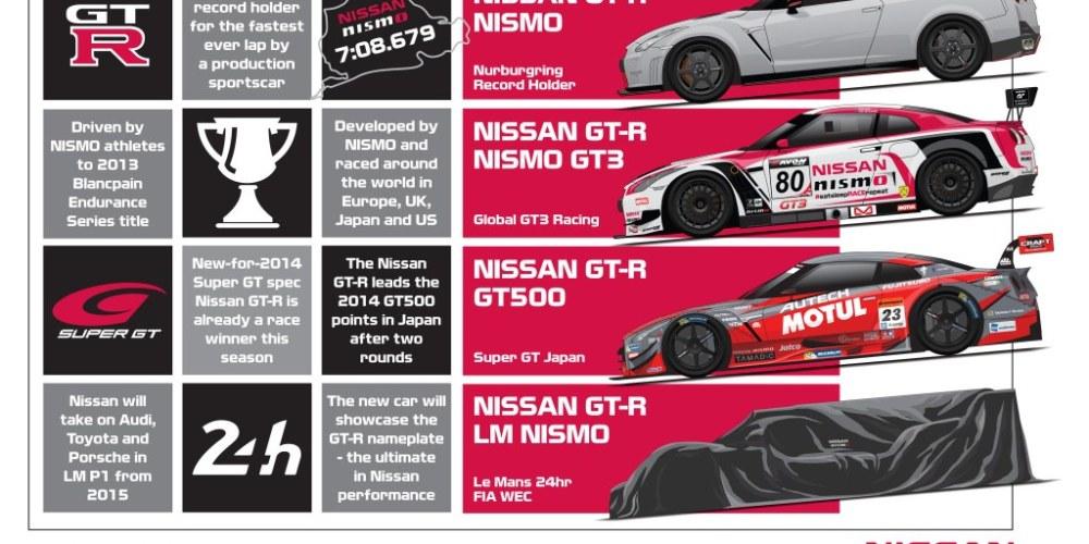 Nissan listo para desatar al GT-R con el objetivo de ganar en Le Mans