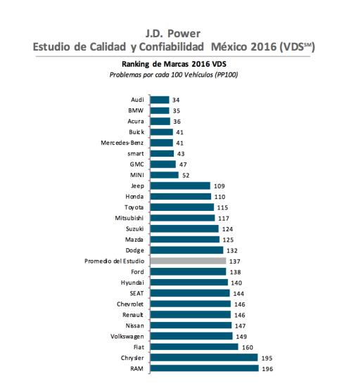 Estudio de Calidad y Confiabilidad en México 2016 J.D Power