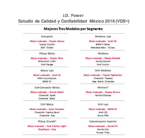 Estudio de Calidad y Confiabilidad en México 2016 J.D Power 2