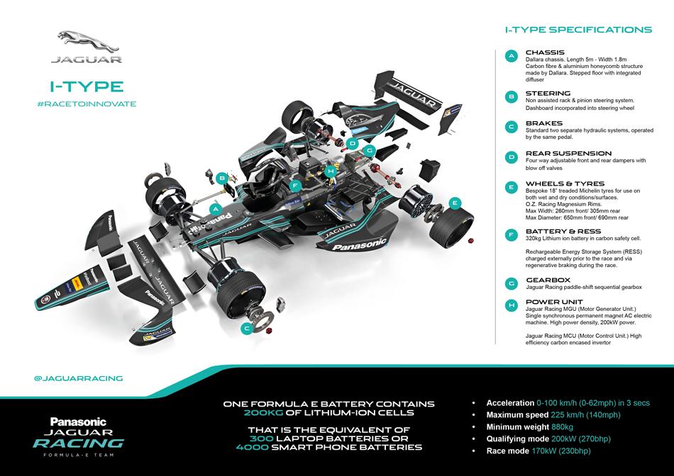 jaguar-panasonic-jaguar-racing-infographic