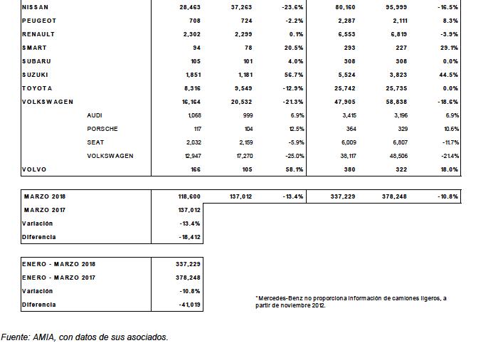 Resumen venta menudeo marzo 2018 2