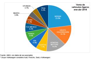 Disminuye venta de vehículos 4.6% en abril