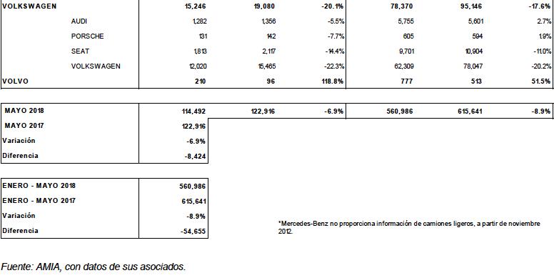 reporte ventas amda amia mayo 2018