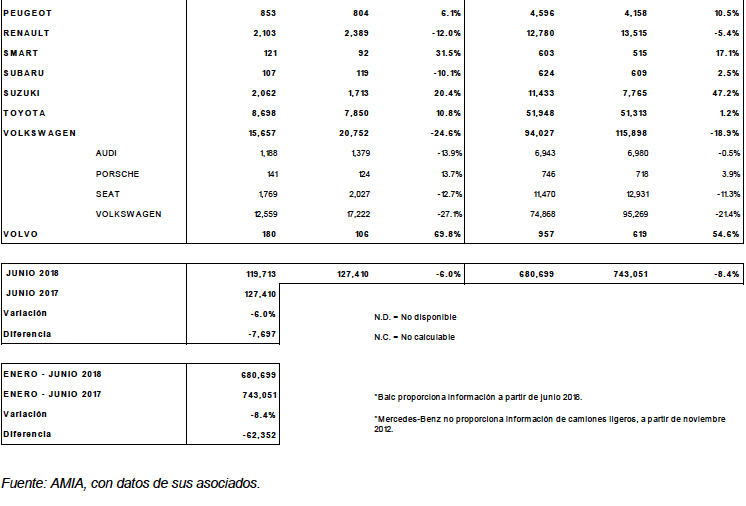 resultados marcas junio 2018 amia