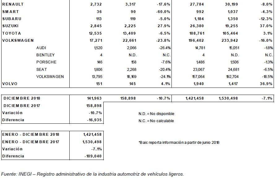 ventas-autos-inegi-diciembre-2018-2