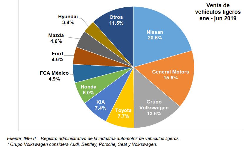 Junio contra junio, cae 11.4% la venta de vehículos ligeros