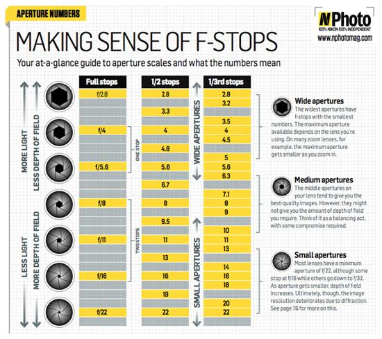 fstop-chart