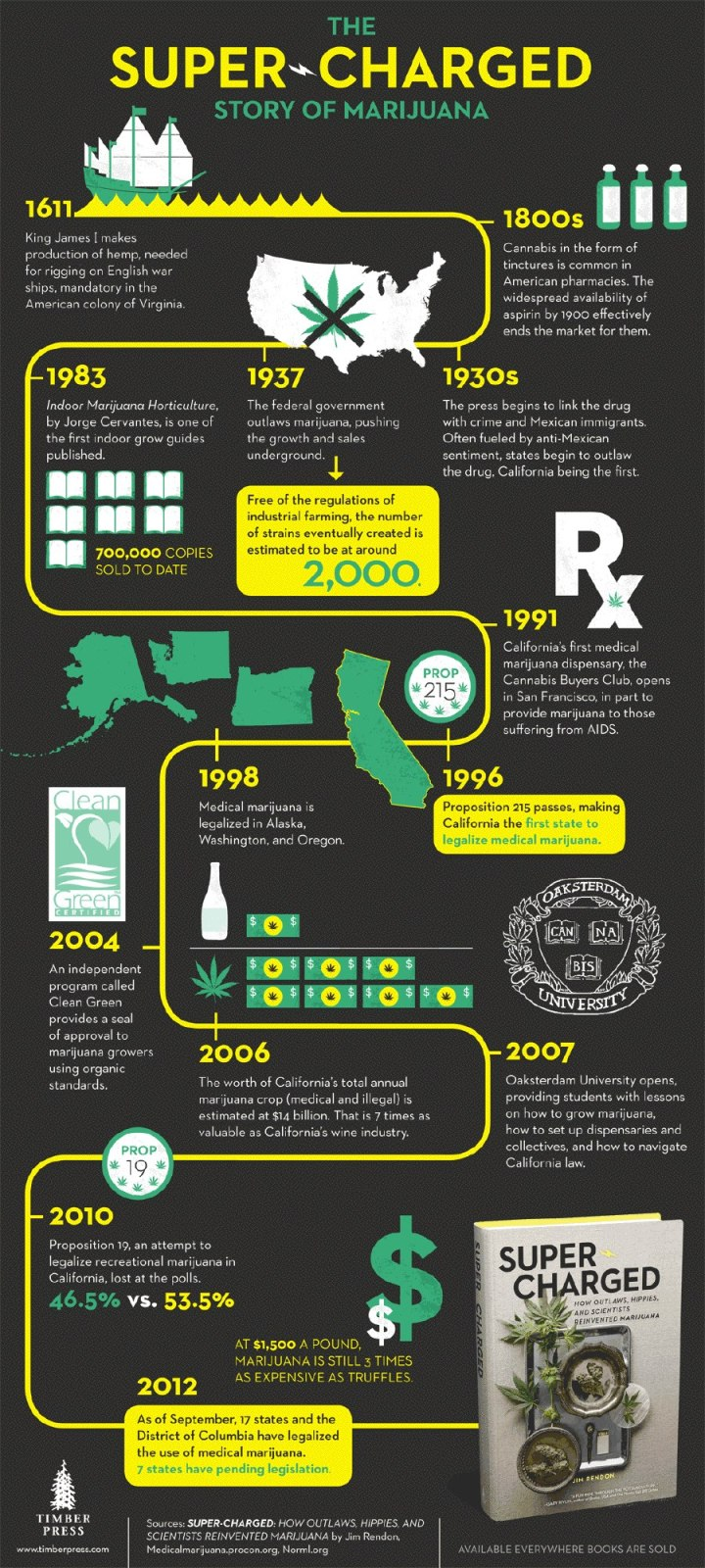 amazing-infographics-marijuana