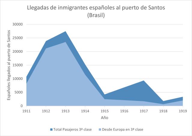 Gráfico 5. Españoles llegados al puerto de Santos (Brasil) en 3ª clase. Datos recopilados en (Klein, 1996, pág. 100 cuadro 3.7)