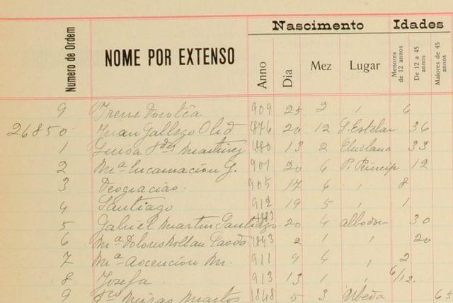 Imagen 8 Fragmento del libro de registro con los nombres de la familia Gallego Fernández (Arquivo Público do Estado de São Paulo)