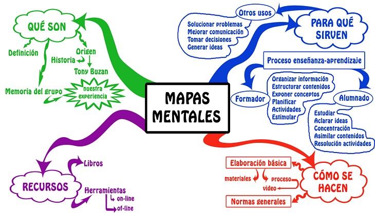 7 razones para sustituir los resúmenes tradicionales por los mapas mentales (sí, incluso si los haces bien)