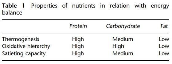 Nutrient energy balance