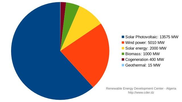 new_renewable_energy_program