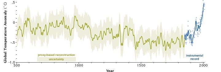 NASA proposed graph