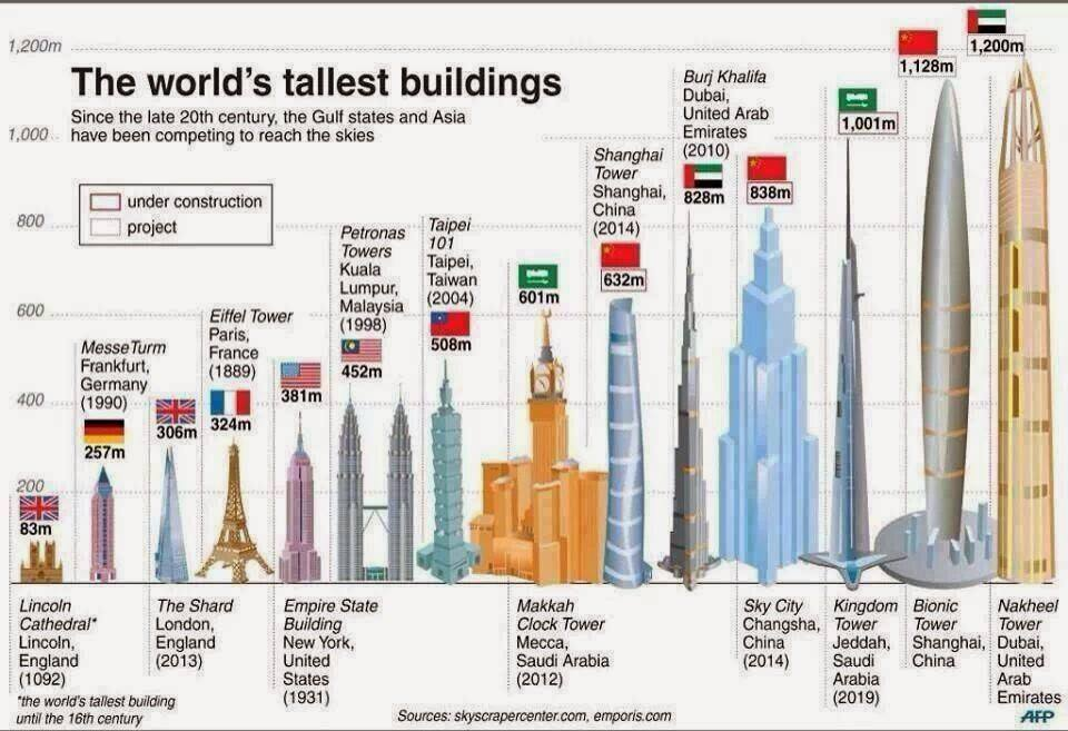 Jeddah Tower: The World's Tallest Building in 2020