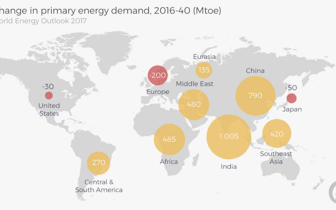 Investment in Renewables now led by Developing Countries