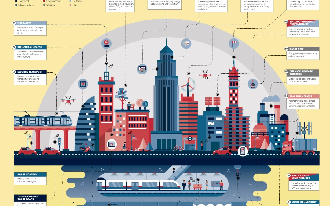 Developing Coherent AI Infrastructure For Smart Cities