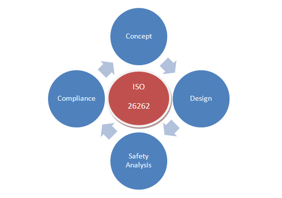 A Guide To ISO 26262 Overview For Better Safety