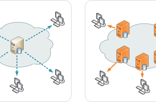 The Advantages Businesses Can Enjoy From Using A CDN