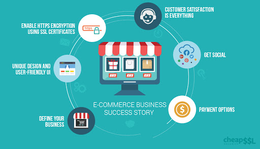 6 Vital Essentials for a Startup E-Commerce Business to Succeed
