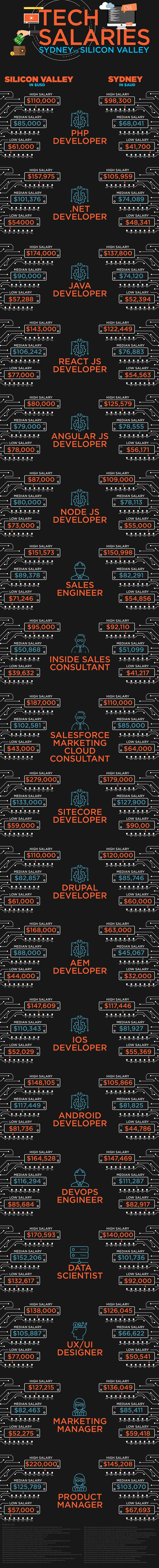 A Tech Salary Comparison of Sydney VS Silicon Valley