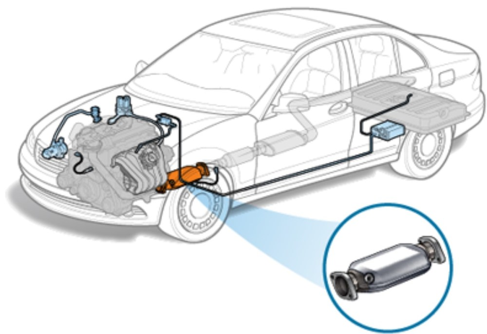 car Catalytic Converters