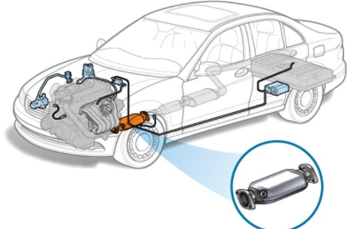 Do Catalytic Converters Reduce Emissions?