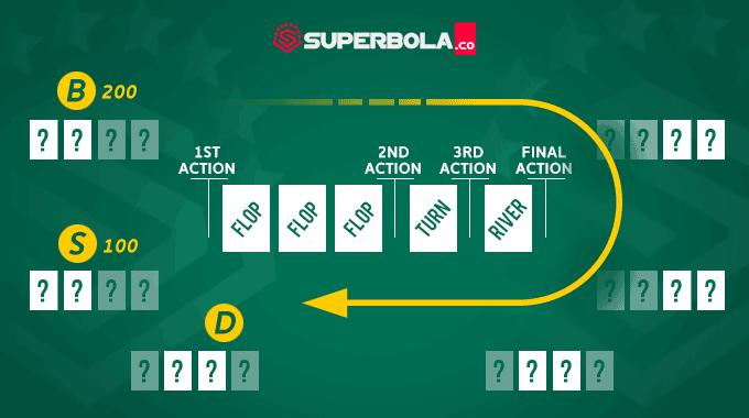 Panduan omaha poker lengkap SuperPoker