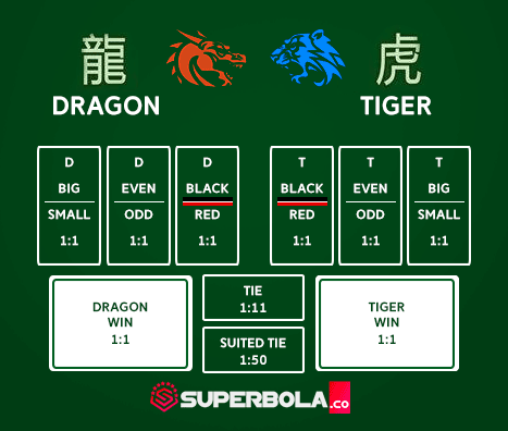 Tampilan meja dragon tiger