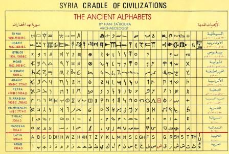 Eksempler på alfabeter.