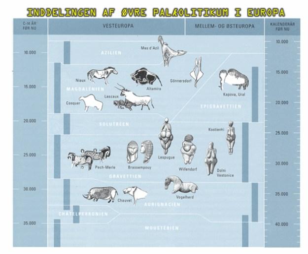 Øvre palæolitiske kulturer