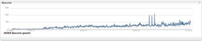 Statistik website Besucher 2012