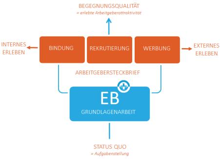 Grafik zum Thema HR Marketing, die den Zusammenhang aus Anwerbung, Rekrutierung und Bindung sowie internen und externen Aktivitäten verdeutlicht