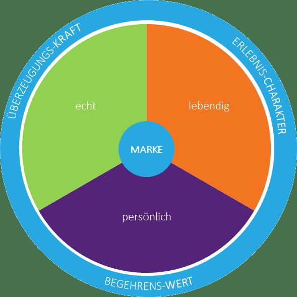 Eine Grafik, die die Zusammensetzung des Begegungsquotienten zusammenfasst