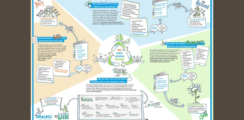 Arbeitgebersteckbrief mit allen Infos zu EVP, Attraktivität, Inhalten und Kommunikationsideen