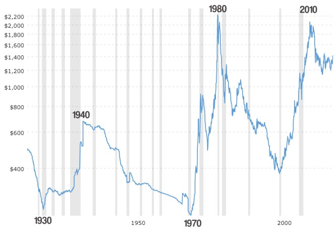 invest in gold for beginners, the 100 year gold prices chart