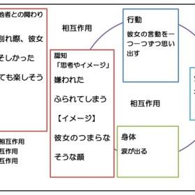 認知行動モデル