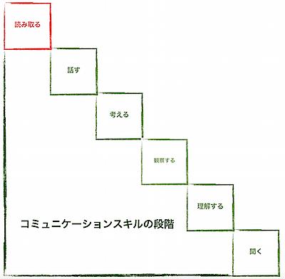 コミュニケーションスキルの階段2