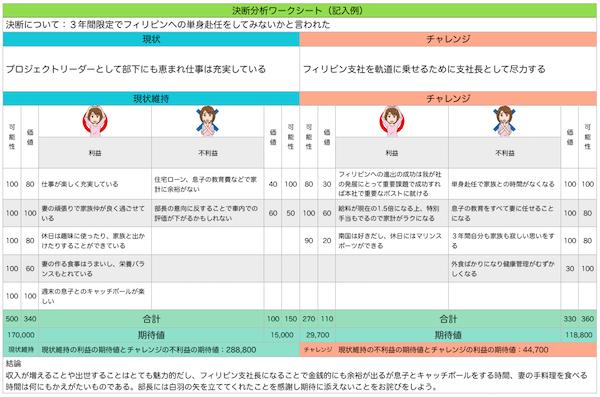 決断分析ワークシート記入例