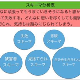 ペインスキーマ分析表