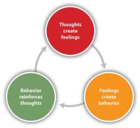 CBT model of how our thoughts, feelings and behaviours all interact together