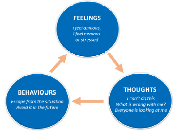 Model of anxiety based on Beck's cognitive triad model (Beck, 1976).