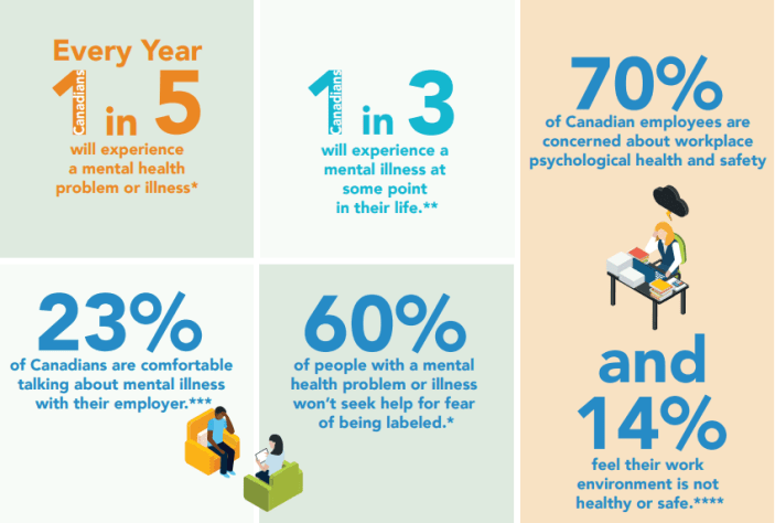 mental illness and the workplace statistics