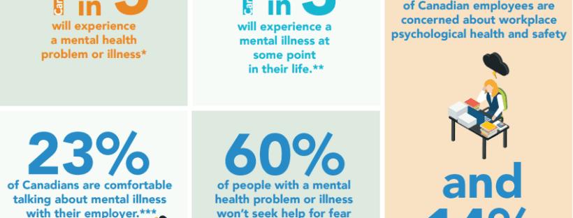 workplace mental heatlh statistics