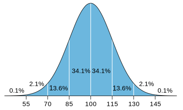 IQ score distribution curve