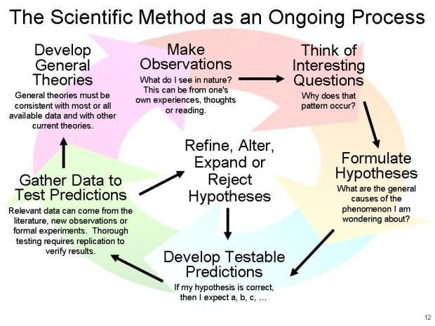 diagram of the scientific method as an ongoing process